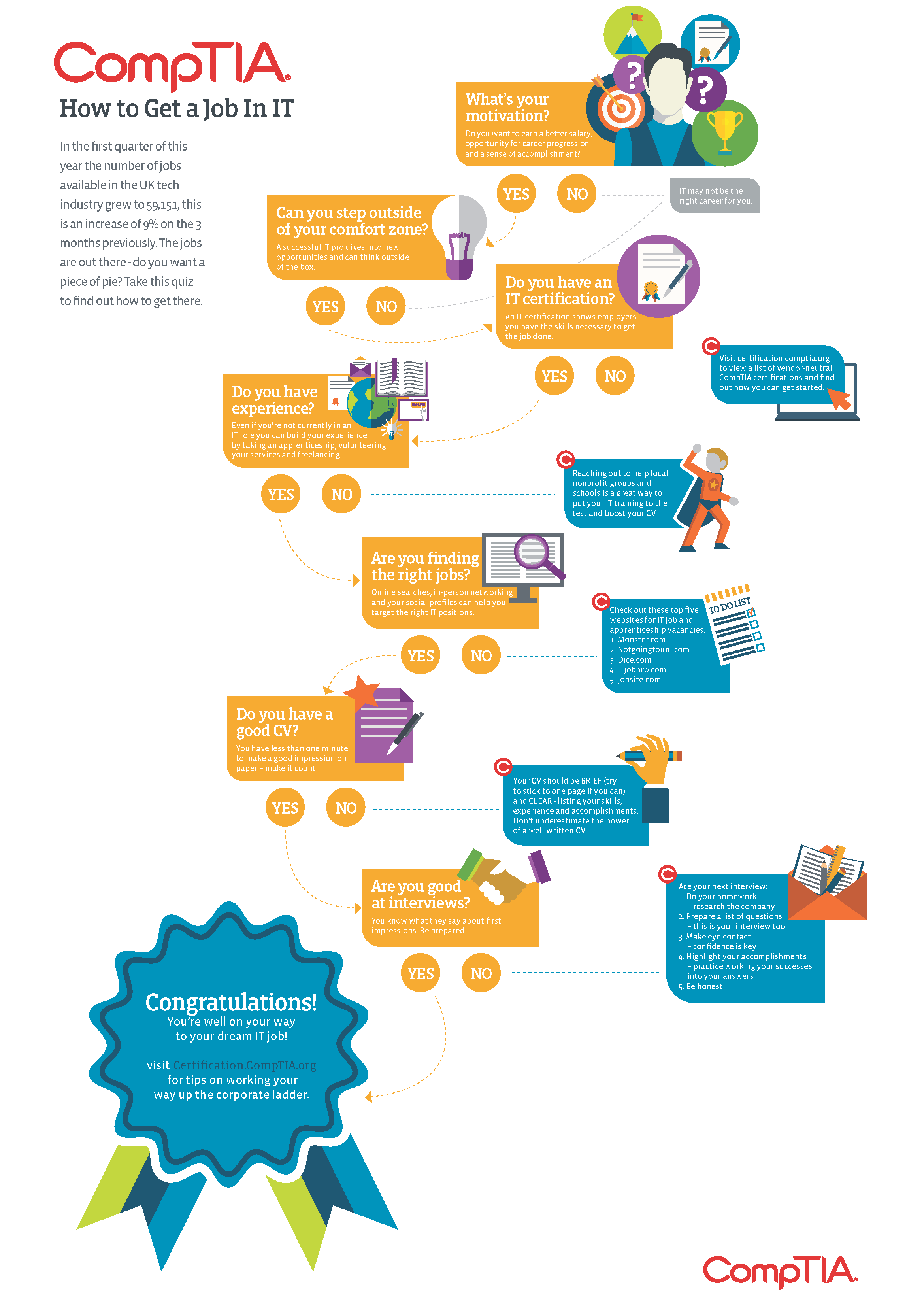 Back to school how to get a job in it infographic xflitez Choice Image